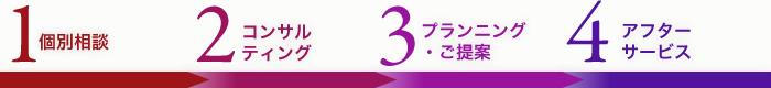 1.個別相談 2.コンサルティング 3.プランニング・ご提案 4.アフターサービス